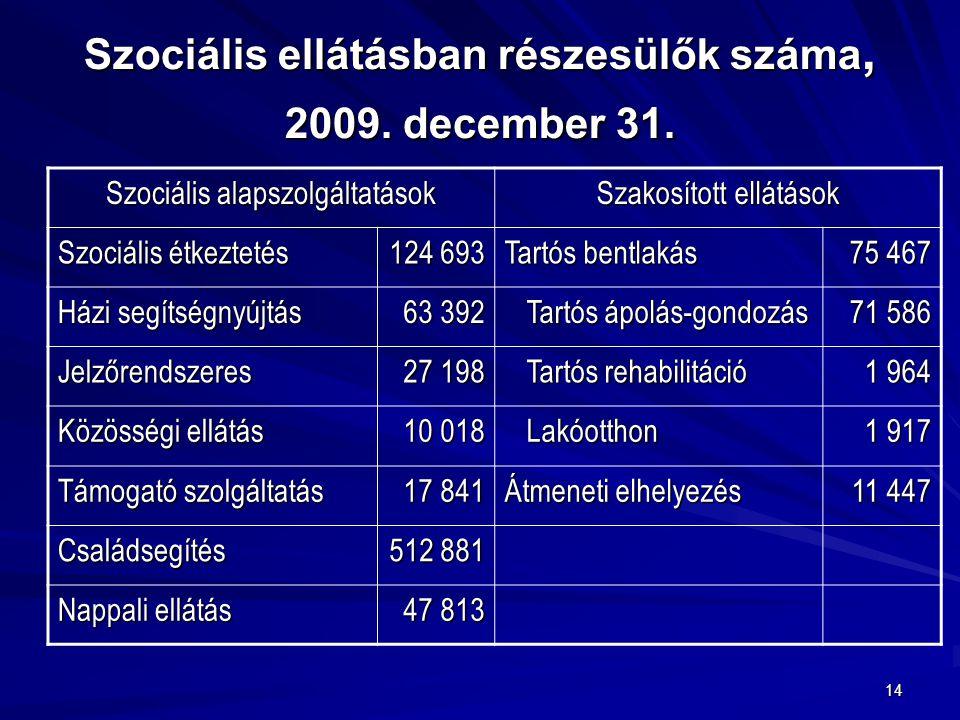 14 Szociális ellátásban részesülők száma, 2009. december 31. Szociális alapszolgáltatások Szakosított ellátások Szociális étkeztetés 124 693 Tartós be