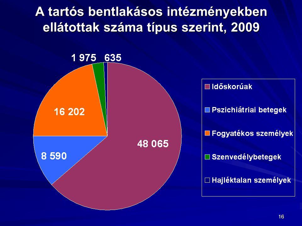 16 A tartós bentlakásos intézményekben ellátottak száma típus szerint, 2009