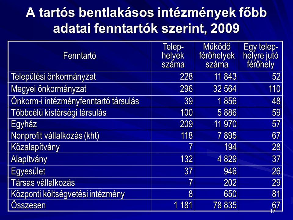 17 A tartós bentlakásos intézmények főbb adatai fenntartók szerint, 2009 Fenntartó Telep- helyek száma Működő férőhelyek száma Egy telep- helyre jutó