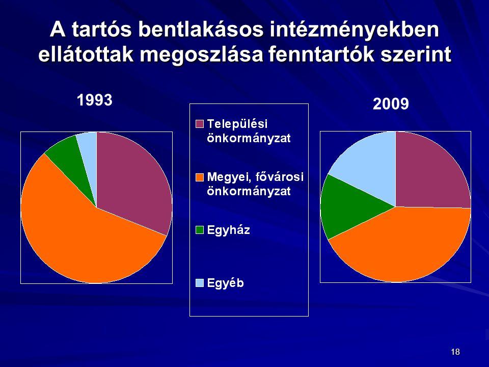 18 A tartós bentlakásos intézményekben ellátottak megoszlása fenntartók szerint 1993 2009