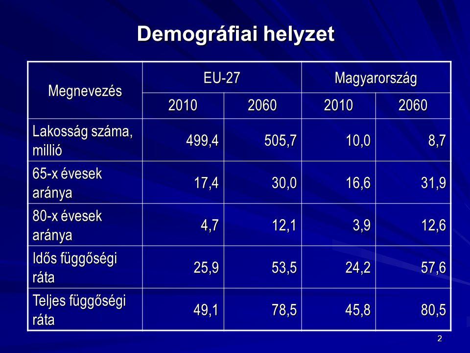 2 Demográfiai helyzet Megnevezés EU-27Magyarország 2010206020102060 Lakosság száma, millió 499,4505,710,08,7 65-x évesek aránya 17,430,016,631,9 80-x