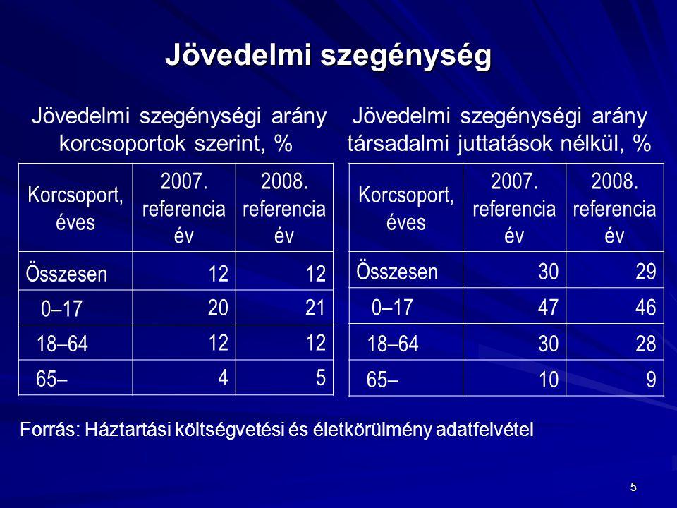 5 Jövedelmi szegénység Korcsoport, éves 2007. referencia év 2008. referencia év Összesen12 0–17 2021 18–64 12 65– 45 Korcsoport, éves 2007. referencia