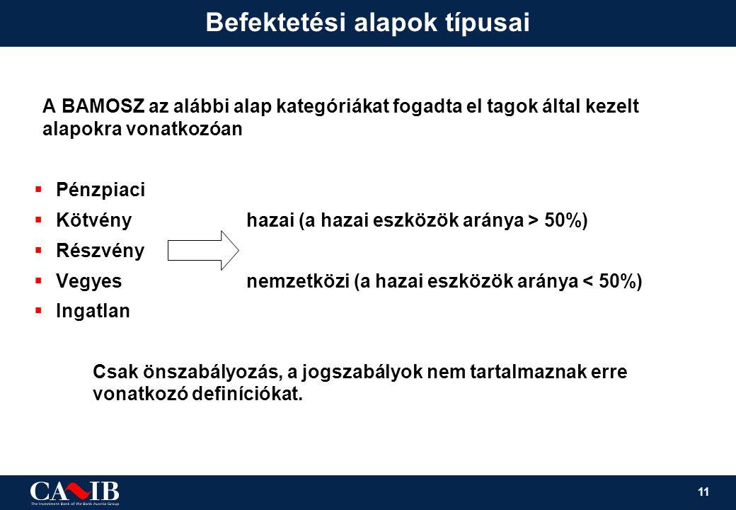11 Befektetési alapok típusai A BAMOSZ az alábbi alap kategóriákat fogadta el tagok által kezelt alapokra vonatkozóan  Pénzpiaci  Kötvényhazai (a ha