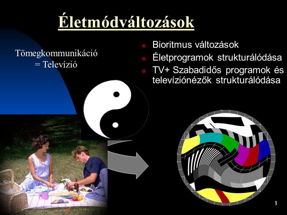 3 Életmódváltozások  Bioritmus változások  Életprogramok strukturálódása  TV+ Szabadidős programok és televíziónézők strukturálódása Tömegkommuniká