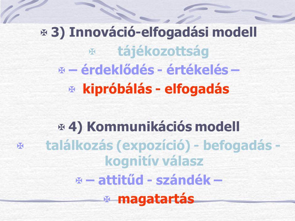 3) Innováció-elfogadási modell  tájékozottság  – érdeklődés - értékelés –  kipróbálás - elfogadás  4) Kommunikációs modell  találkozás (expozíc