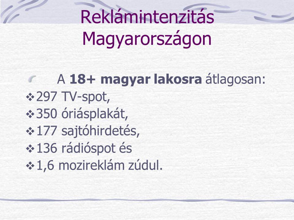 Reklámintenzitás Magyarországon A 18+ magyar lakosra átlagosan:  297 TV-spot,  350 óriásplakát,  177 sajtóhirdetés,  136 rádióspot és  1,6 mozire