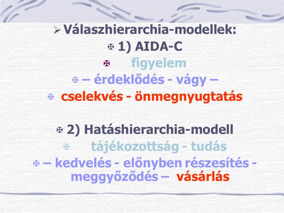  Válaszhierarchia-modellek:  1) AIDA-C  figyelem  – érdeklődés - vágy –  cselekvés - önmegnyugtatás  2) Hatáshierarchia-modell  tájékozottság -