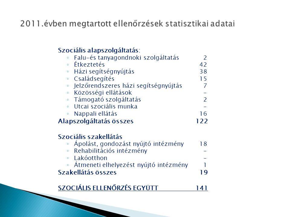 Szociális alapszolgáltatás: ◦ Falu-és tanyagondnoki szolgáltatás 7 ◦ Étkeztetés49 ◦ Házi segítségnyújtás31 ◦ Családsegítés14 ◦ Jelzőrendszeres házi segítségnyújtás 2 ◦ Közösségi ellátások - ◦ Támogató szolgáltatás 3 ◦ Utcai szociális munka - ◦ Nappali ellátás15 Alapszolgáltatás összes 121 Szociális szakellátás ◦ Ápolást, gondozást nyújtó intézmény 7 ◦ Rehabilitációs intézmény - ◦ Lakóotthon 1 ◦ Átmeneti elhelyezést nyújtó intézmény 9 Szakellátás összes17 SZOCIÁLIS ELLENŐRZÉS EGYÜTT 138