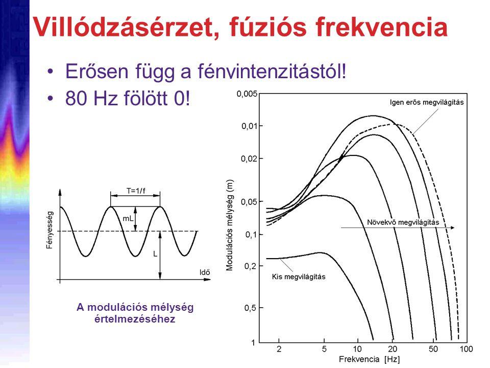 •Erősen függ a fényintenzitástól! •80 Hz fölött 0! A modulációs mélység értelmezéséhez Villódzásérzet, fúziós frekvencia