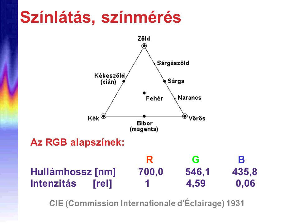 Színlátás, színmérés R G B Hullámhossz [nm] 700,0 546,1 435,8 Intenzitás [rel] 1 4,59 0,06 Az RGB alapszínek: CIE (Commission Internationale d'Éclaira
