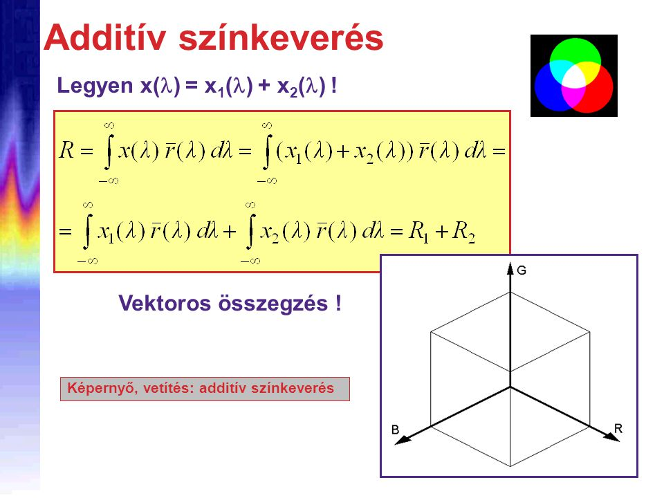 Additív színkeverés Vektoros összegzés ! Legyen x(  ) = x 1 (  ) + x 2 (  ) ! Képernyő, vetítés: additív színkeverés