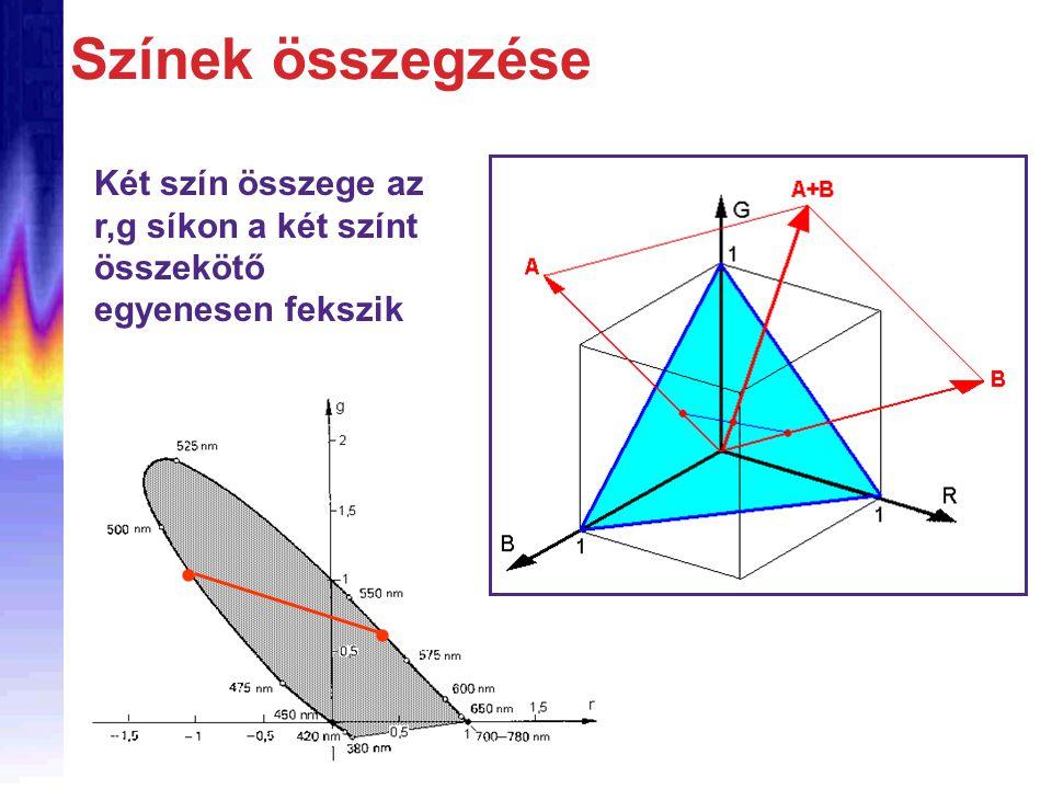 Színek összegzése Két szín összege az r,g síkon a két színt összekötő egyenesen fekszik  