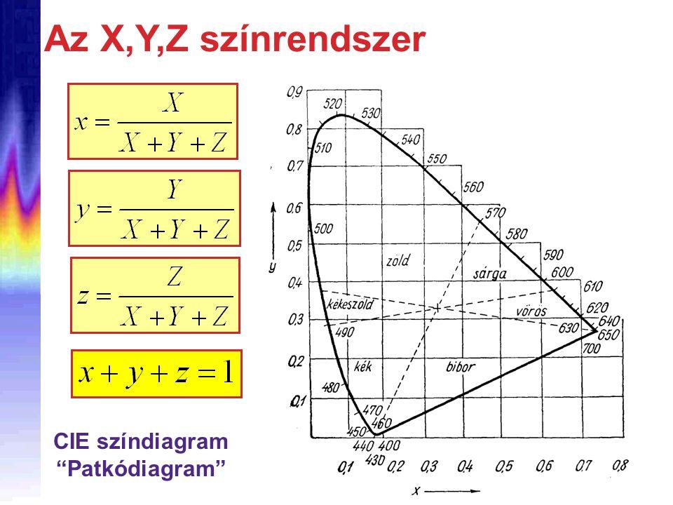 """CIE színdiagram """"Patkódiagram"""" Az X,Y,Z színrendszer"""