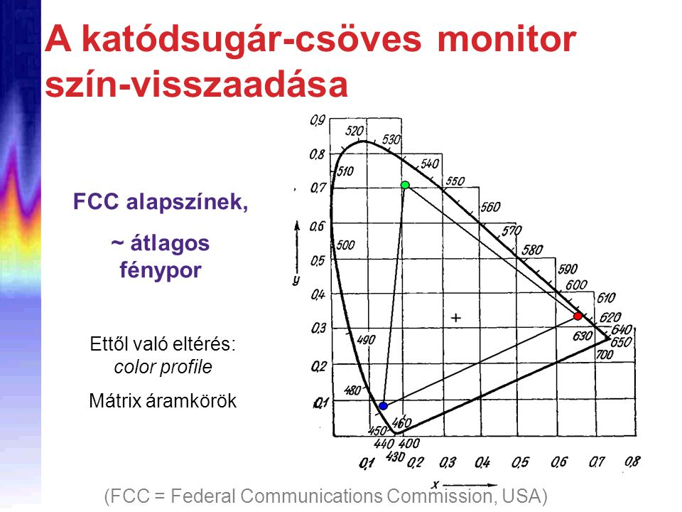 A katódsugár-csöves monitor szín-visszaadása FCC alapszínek, ~ átlagos fénypor (FCC = Federal Communications Commission, USA) Ettől való eltérés: colo