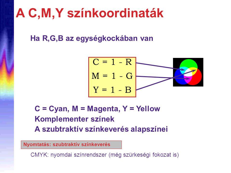 A C,M,Y színkoordinaták C = 1 - R M = 1 - G Y = 1 - B C = Cyan, M = Magenta, Y = Yellow Komplementer színek A szubtraktív színkeverés alapszínei Ha R,