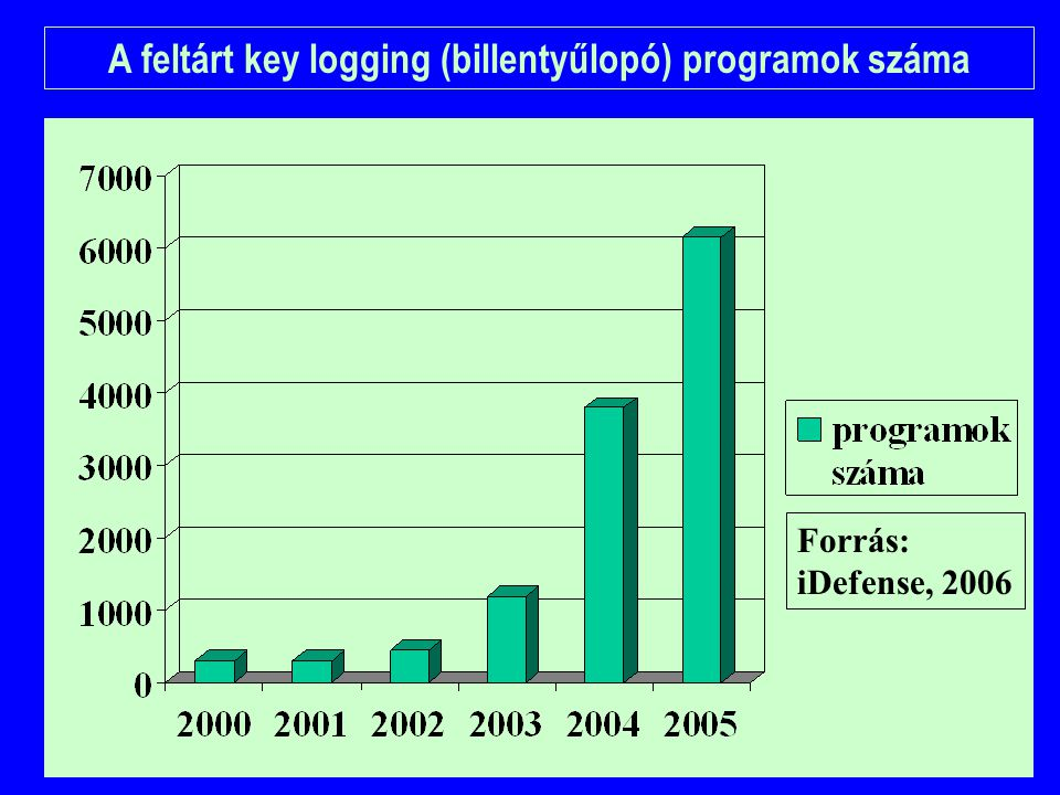 Forrás: iDefense, 2006 A feltárt key logging (billentyűlopó) programok száma