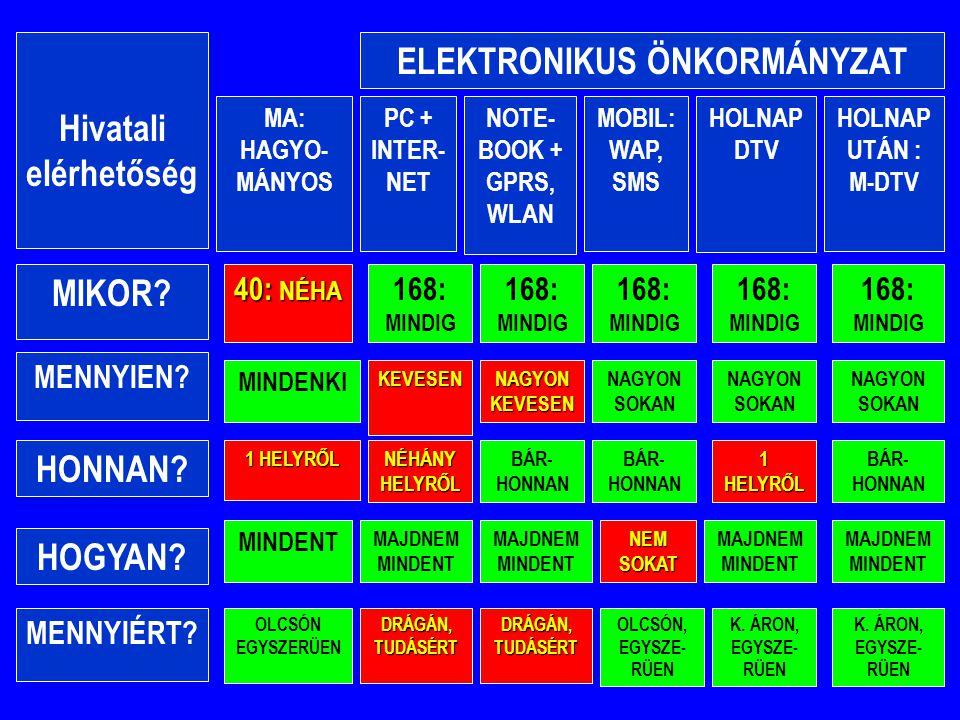 ELEKTRONIKUS ÖNKORMÁNYZAT Hivatali elérhetőség PC + INTER- NET MA: HAGYO- MÁNYOS HOLNAP UTÁN : M-DTV MOBIL: WAP, SMS HOLNAP DTV NOTE- BOOK + GPRS, WLA