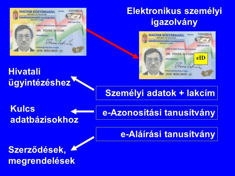 eID Elektronikus személyi igazolvány Személyi adatok + lakcím e-Azonosítási tanusítvány e-Aláírási tanusítvány Hivatali ügyintézéshez Kulcs adatbáziso