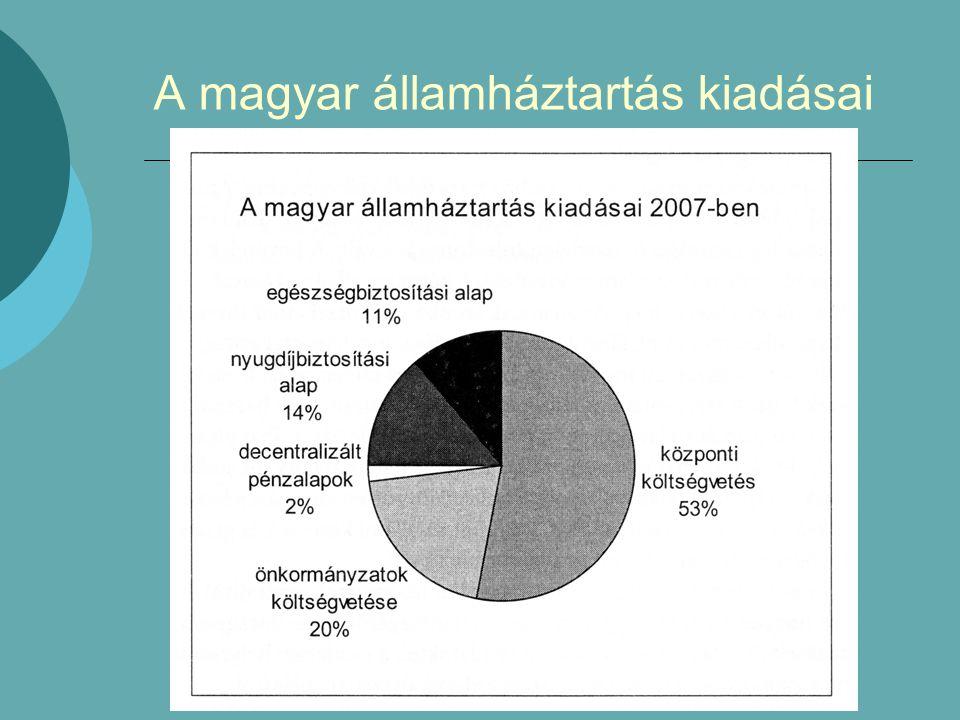 A magyar államháztartás kiadásai