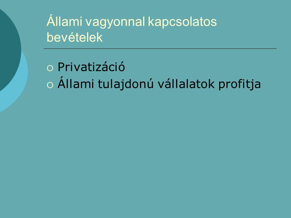Állami vagyonnal kapcsolatos bevételek  Privatizáció  Állami tulajdonú vállalatok profitja