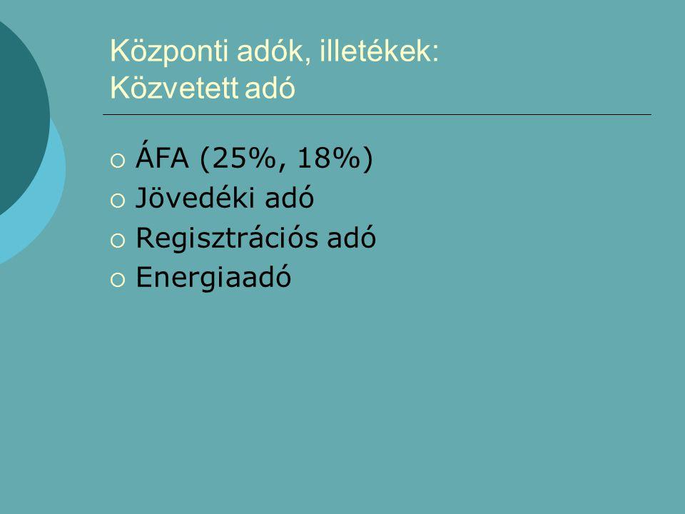 Központi adók, illetékek: Közvetett adó  ÁFA (25%, 18%)  Jövedéki adó  Regisztrációs adó  Energiaadó