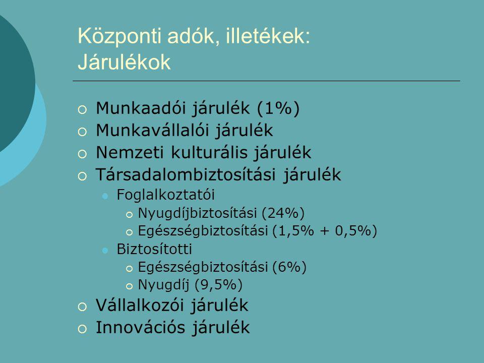 Központi adók, illetékek: Járulékok  Munkaadói járulék (1%)  Munkavállalói járulék  Nemzeti kulturális járulék  Társadalombiztosítási járulék  Foglalkoztatói  Nyugdíjbiztosítási (24%)  Egészségbiztosítási (1,5% + 0,5%)  Biztosítotti  Egészségbiztosítási (6%)  Nyugdíj (9,5%)  Vállalkozói járulék  Innovációs járulék