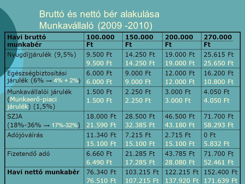 Bruttó és nettó bér alakulása Munkavállaló (2009 -2010) Havi bruttó munkabér 100.000 Ft 150.000 Ft 200.000 Ft 270.000 Ft Nyugdíjjárulék (9,5%)9.500 Ft 14.250 Ft 19.000 Ft 25.615 Ft 25.650 Ft Egészségbiztosítási járulék (6% → 4% + 2%) 6.000 Ft 9.000 Ft 12.000 Ft 16.200 Ft 10.800 Ft Munkavállalói járulék (Munkaerő-piaci járulék) (1,5%) 1.500 Ft 2.250 Ft 3.000 Ft 4.050 Ft SZJA (18%-36% → 17%-32% ) 18.000 Ft 21.590 Ft 28.500 Ft 32.385 Ft 46.500 Ft 43.180 Ft 71.700 Ft 58.293 Ft Adójóváírás11.340 Ft 15.100 Ft 7.215 Ft 15.100 Ft 2.715 Ft 15.100 Ft 0 Ft 5.832 Ft Fizetendő adó6.660 Ft 6.490 Ft 21.285 Ft 17.285 Ft 43.785 Ft 28.080 Ft 71.700 Ft 52.461 Ft Havi nettó munkabér76.340 Ft 76.510 Ft 103.215 Ft 107.215 Ft 122.215 Ft 137.920 Ft 152.400 Ft 171.639 Ft