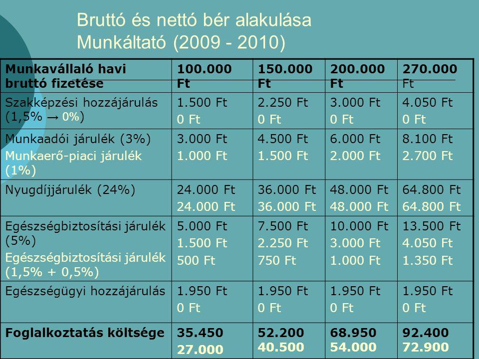 Bruttó és nettó bér alakulása Munkáltató (2009 - 2010) Munkavállaló havi bruttó fizetése 100.000 Ft 150.000 Ft 200.000 Ft 270.000 Ft Szakképzési hozzájárulás (1,5% → 0% ) 1.500 Ft 0 Ft 2.250 Ft 0 Ft 3.000 Ft 0 Ft 4.050 Ft 0 Ft Munkaadói járulék (3%) Munkaerő-piaci járulék (1%) 3.000 Ft 1.000 Ft 4.500 Ft 1.500 Ft 6.000 Ft 2.000 Ft 8.100 Ft 2.700 Ft Nyugdíjjárulék (24%)24.000 Ft 36.000 Ft 48.000 Ft 64.800 Ft Egészségbiztosítási járulék (5%) Egészségbiztosítási járulék (1,5% + 0,5%) 5.000 Ft 1.500 Ft 500 Ft 7.500 Ft 2.250 Ft 750 Ft 10.000 Ft 3.000 Ft 1.000 Ft 13.500 Ft 4.050 Ft 1.350 Ft Egészségügyi hozzájárulás1.950 Ft 0 Ft 1.950 Ft 0 Ft 1.950 Ft 0 Ft 1.950 Ft 0 Ft Foglalkoztatás költsége35.450 27.000 52.200 40.500 68.950 54.000 92.400 72.900
