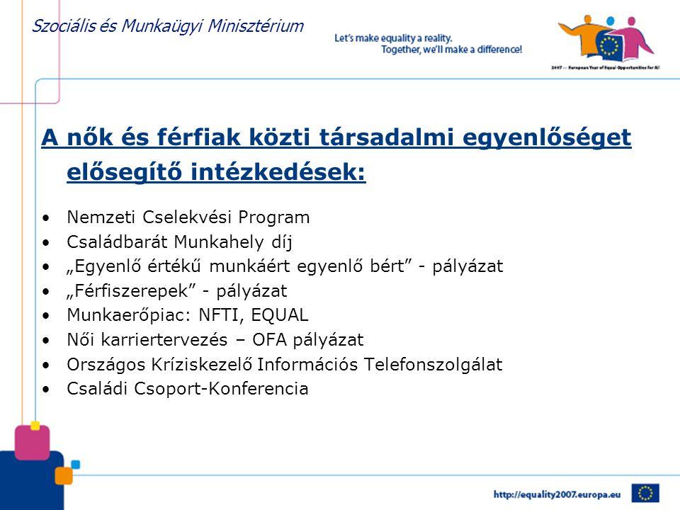 Szociális és Munkaügyi Minisztérium A nők és férfiak közti társadalmi egyenlőséget elősegítő intézkedések: •Nemzeti Cselekvési Program •Családbarát Mu