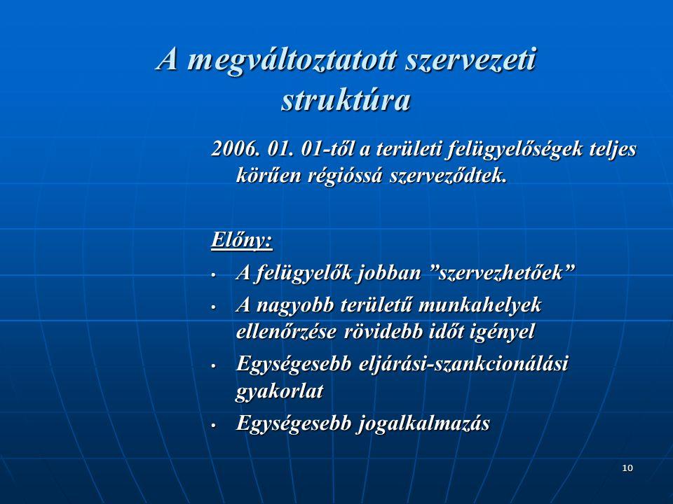 10 A megváltoztatott szervezeti struktúra 2006. 01. 01-től a területi felügyelőségek teljes körűen régióssá szerveződtek. Előny: • A felügyelők jobban