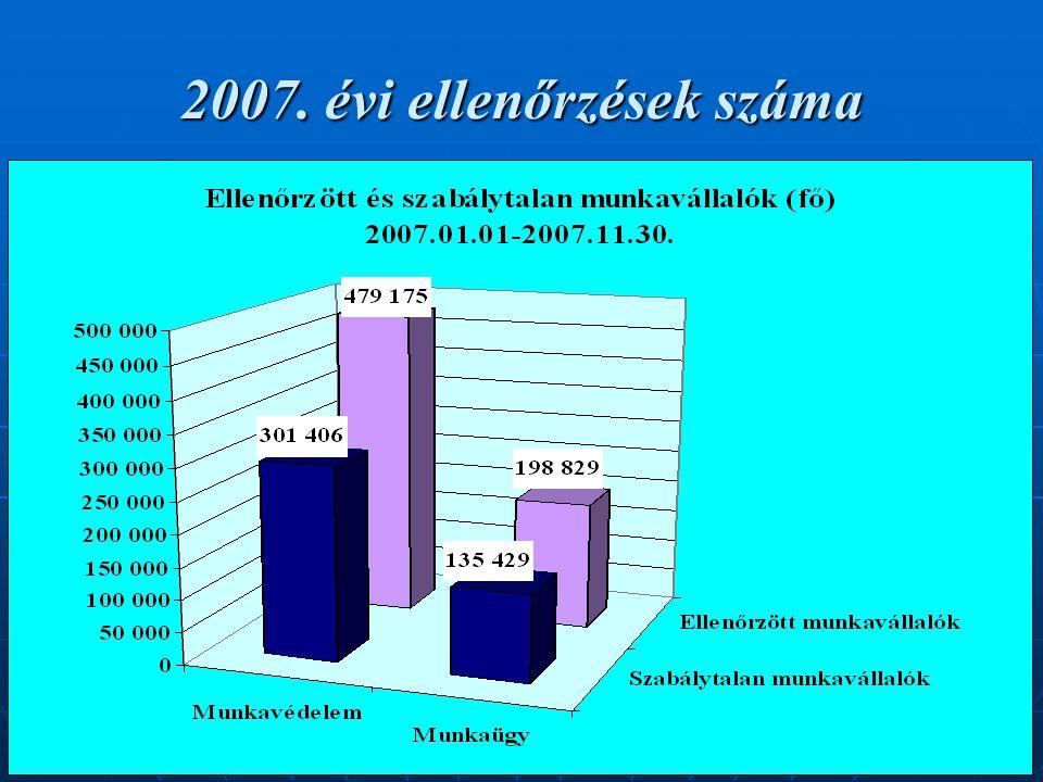 20 2007. évi ellenőrzések száma