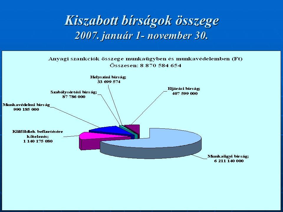 21 Kiszabott bírságok összege 2007. január 1- november 30.
