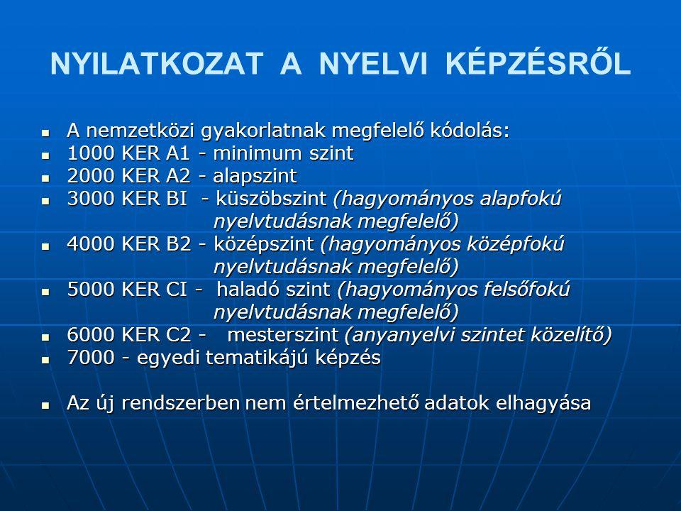 NYILATKOZAT A NYELVI KÉPZÉSRŐL  A nemzetközi gyakorlatnak megfelelő kódolás:  1000 KER A1 - minimum szint  2000 KER A2 - alapszint  3000 KER BI - küszöbszint (hagyományos alapfokú nyelvtudásnak megfelelő) nyelvtudásnak megfelelő)  4000 KER B2 - középszint (hagyományos középfokú nyelvtudásnak megfelelő) nyelvtudásnak megfelelő)  5000 KER CI - haladó szint (hagyományos felsőfokú nyelvtudásnak megfelelő) nyelvtudásnak megfelelő)  6000 KER C2 - mesterszint (anyanyelvi szintet közelítő)  7000 - egyedi tematikájú képzés  Az új rendszerben nem értelmezhető adatok elhagyása