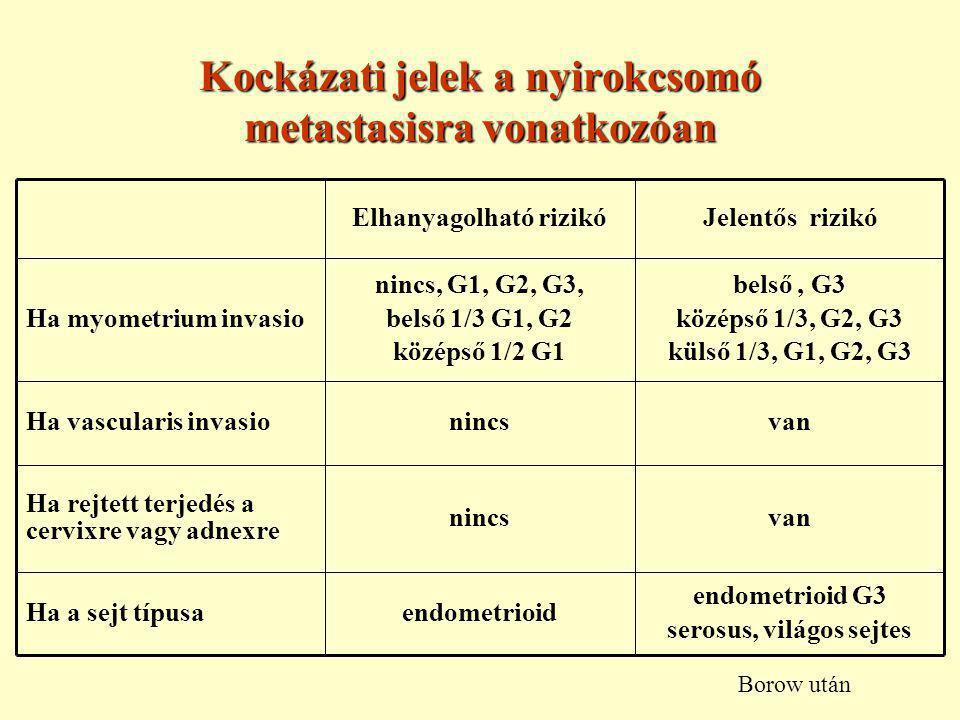 Kockázati jelek a nyirokcsomó metastasisra vonatkozóan endometrioid G3 serosus, világos sejtes endometrioidHa a sejt típusa vannincs Ha rejtett terjedés a cervixre vagy adnexre vannincsHa vascularis invasio belső, G3 középső 1/3, G2, G3 külső 1/3, G1, G2, G3 nincs, G1, G2, G3, belső 1/3 G1, G2 középső 1/2 G1 Ha myometrium invasio Jelentős rizikóElhanyagolható rizikó Borow után