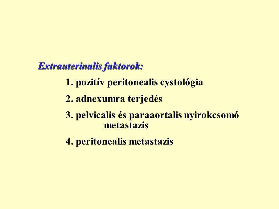 Extrauterinalis faktorok: 1.pozitív peritonealis cystológia 2.