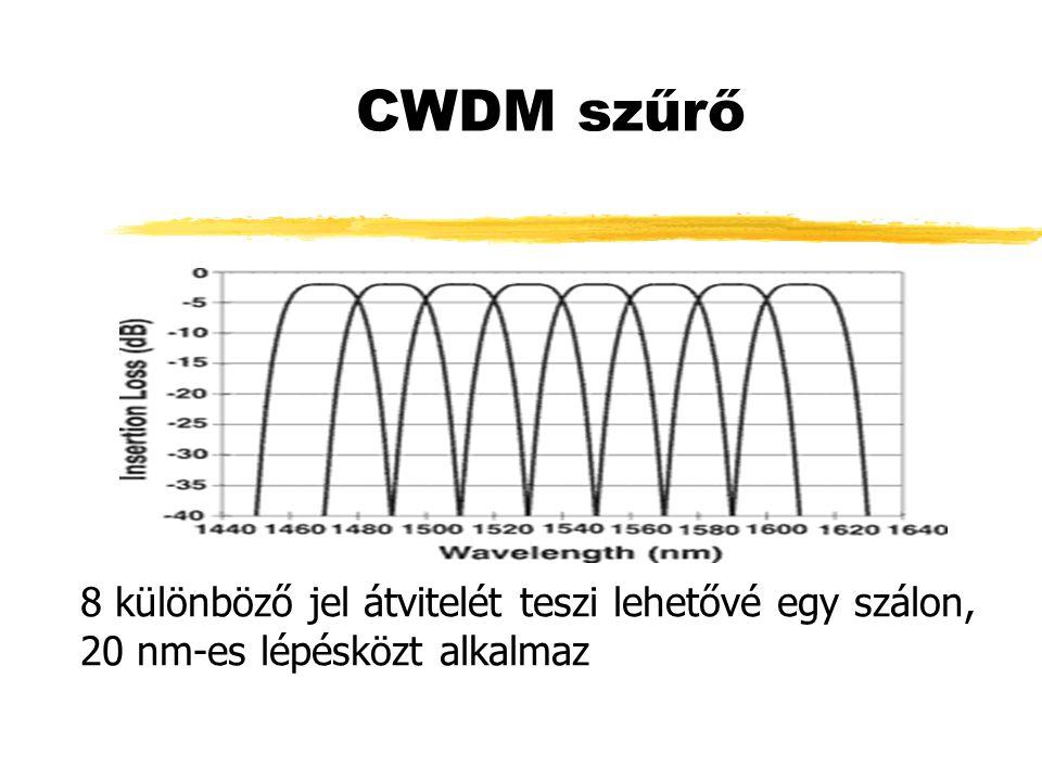 CWDM szűrő 8 különböző jel átvitelét teszi lehetővé egy szálon, 20 nm-es lépésközt alkalmaz