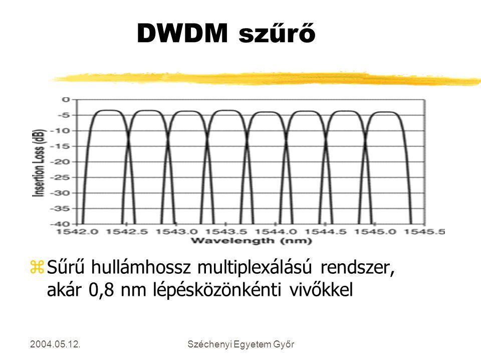 2004.05.12.Széchenyi Egyetem Győr DWDM szűrő zSűrű hullámhossz multiplexálású rendszer, akár 0,8 nm lépésközönkénti vivőkkel
