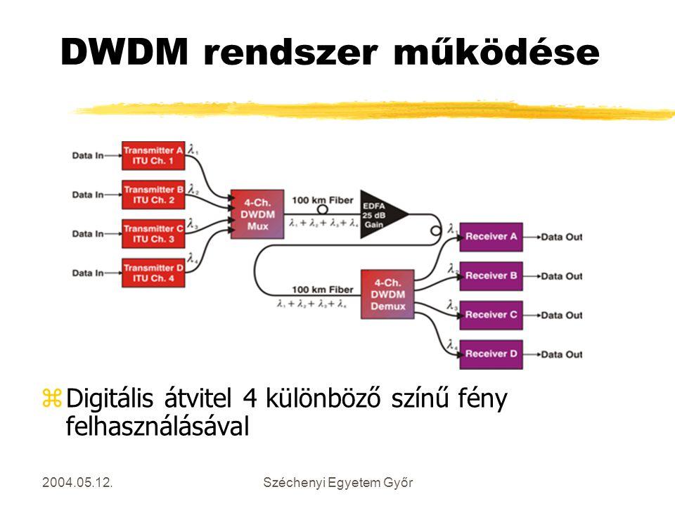 2004.05.12.Széchenyi Egyetem Győr DWDM rendszer működése zDigitális átvitel 4 különböző színű fény felhasználásával