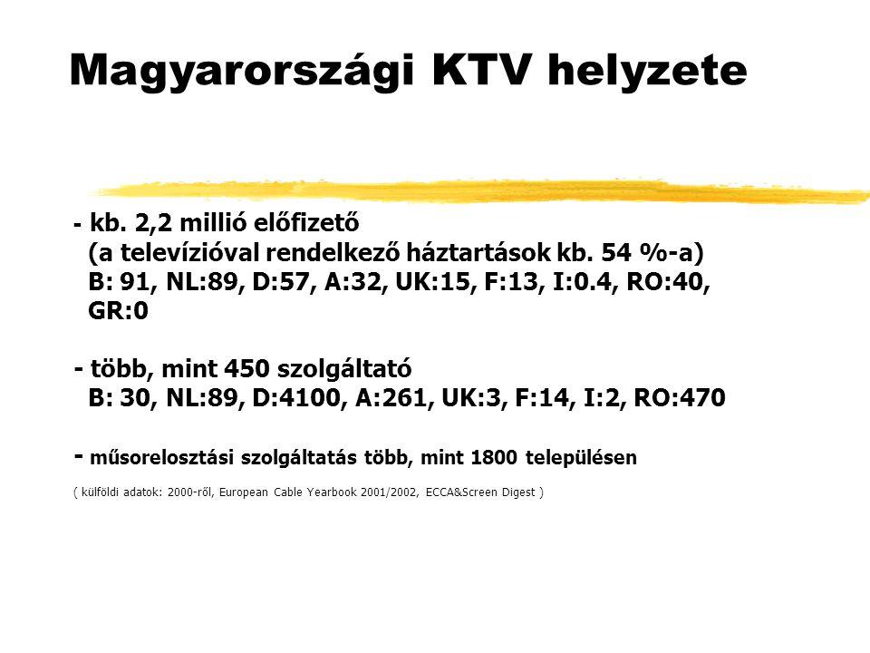 - kb. 2,2 millió előfizető (a televízióval rendelkező háztartások kb. 54 %-a) B: 91, NL:89, D:57, A:32, UK:15, F:13, I:0.4, RO:40, GR:0 - több, mint 4