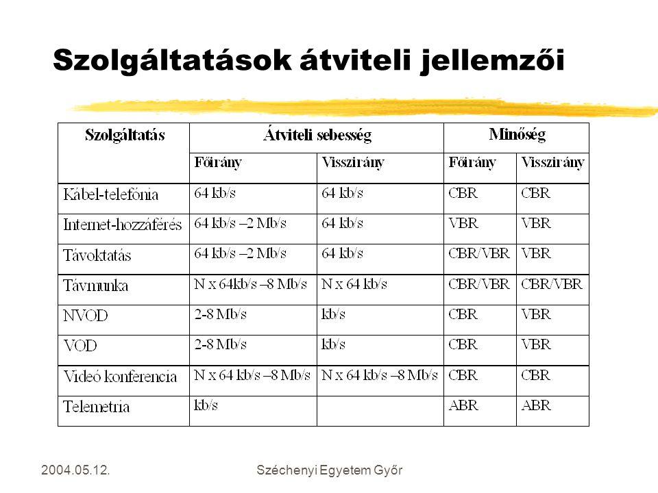 2004.05.12.Széchenyi Egyetem Győr Szolgáltatások átviteli jellemzői