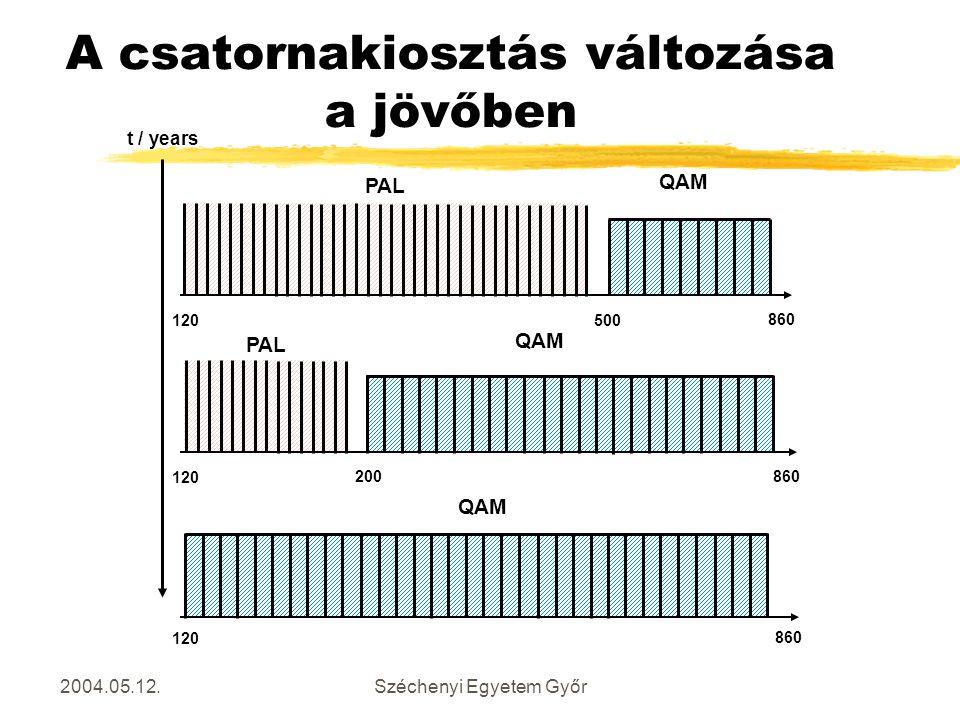 2004.05.12.Széchenyi Egyetem Győr A csatornakiosztás változása a jövőben PAL QAM 120 860 500 PAL QAM 120 860 200 QAM 120 860 t / years
