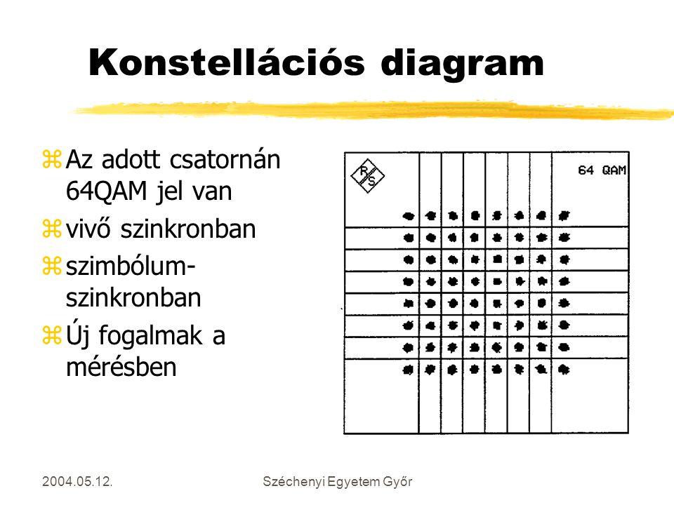 2004.05.12.Széchenyi Egyetem Győr Konstellációs diagram zAz adott csatornán 64QAM jel van zvivő szinkronban zszimbólum- szinkronban zÚj fogalmak a mér