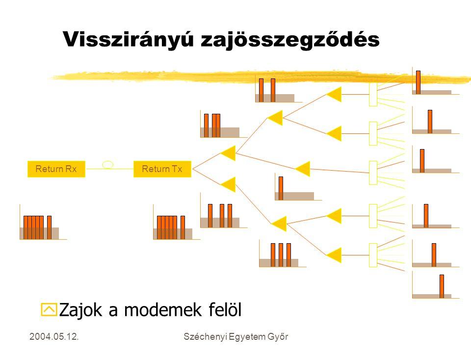 2004.05.12.Széchenyi Egyetem Győr Visszirányú zajösszegződés Return TxReturn Rx yZajok a modemek felöl