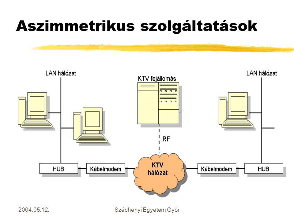 2004.05.12.Széchenyi Egyetem Győr Aszimmetrikus szolgáltatások