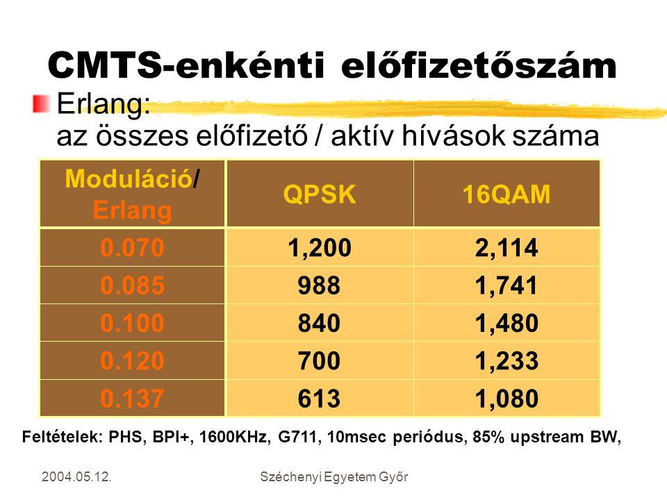 2004.05.12.Széchenyi Egyetem Győr CMTS-enkénti előfizetőszám 1,0806130.137 1,2337000.120 1,4808400.100 1,7419880.085 2,1141,2000.070 16QAMQPSK Modulác