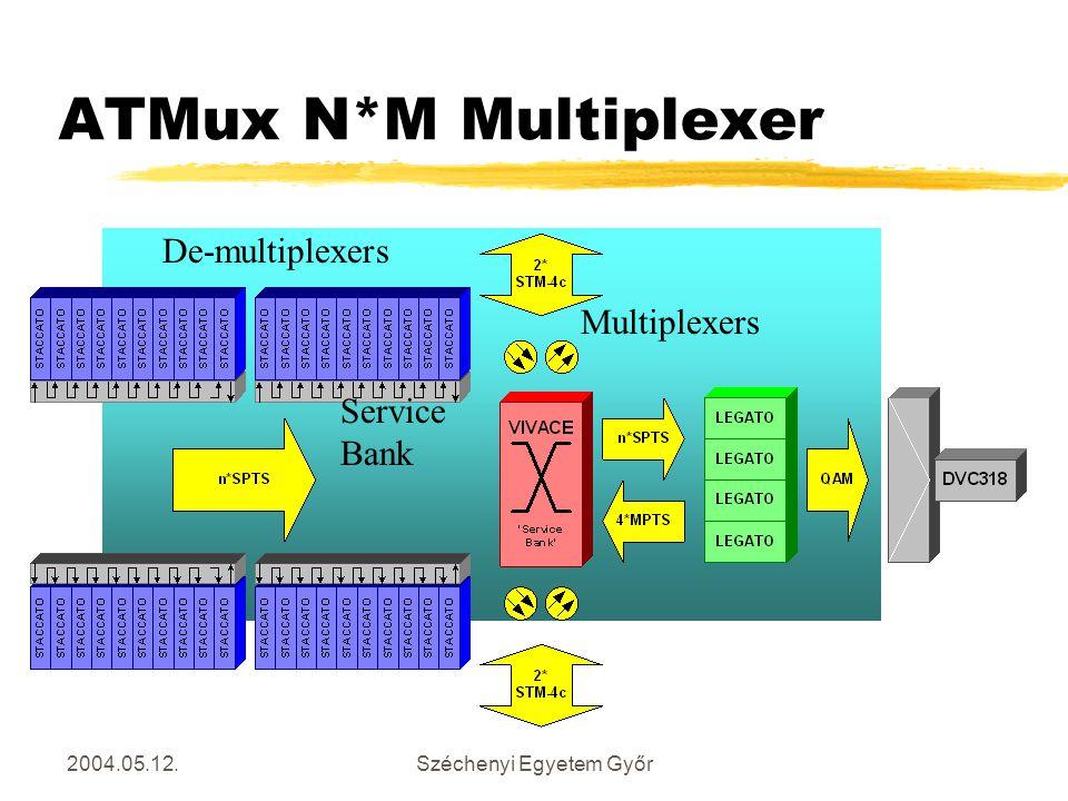 2004.05.12.Széchenyi Egyetem Győr ATMux N*M Multiplexer Multiplexers De-multiplexers Service Bank