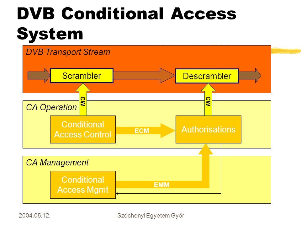 2004.05.12.Széchenyi Egyetem Győr DVB Conditional Access System CA Operation ECM Conditional Access Control Authorisations CA Management EMM Condition
