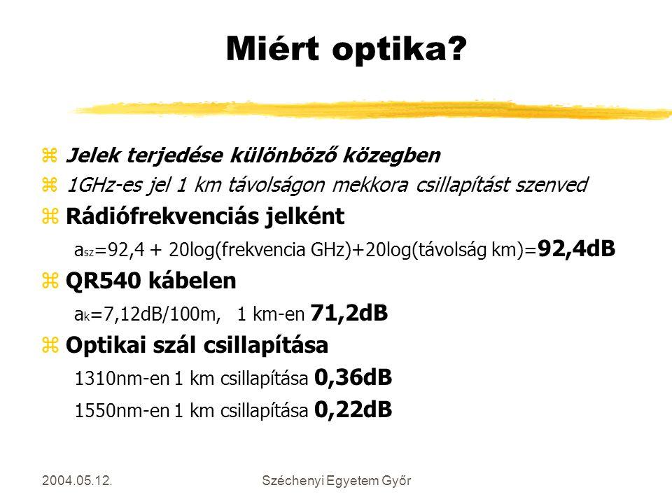 2004.05.12.Széchenyi Egyetem Győr Miért optika? zJelek terjedése különböző közegben z1GHz-es jel 1 km távolságon mekkora csillapítást szenved zRádiófr