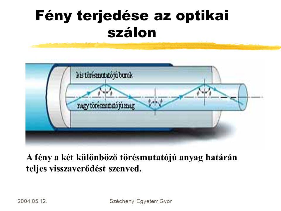 2004.05.12.Széchenyi Egyetem Győr Fény terjedése az optikai szálon A fény a két különböző törésmutatójú anyag határán teljes visszaverődést szenved.