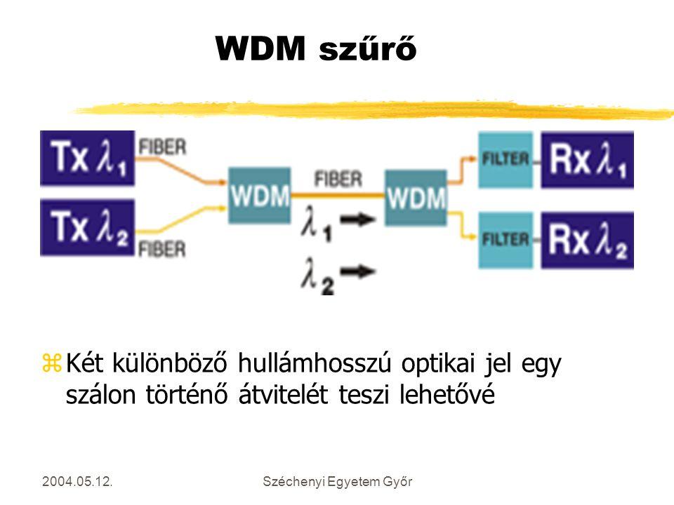 2004.05.12.Széchenyi Egyetem Győr WDM szűrő zKét különböző hullámhosszú optikai jel egy szálon történő átvitelét teszi lehetővé